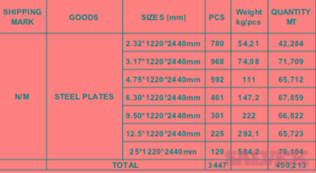 Carbon Steel Plates (2.32 to 25 mm thickness)